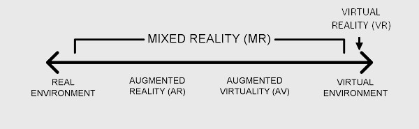 Figure based on the Reality-Virtuality continuum developed by Milgram, Takemura, Utsumi and Kishino (1994).